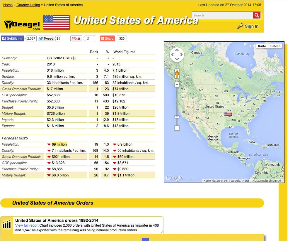 List of Countries Forecast 2025-USA