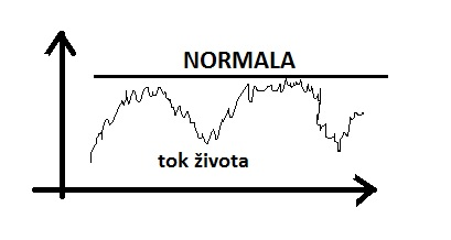 normala